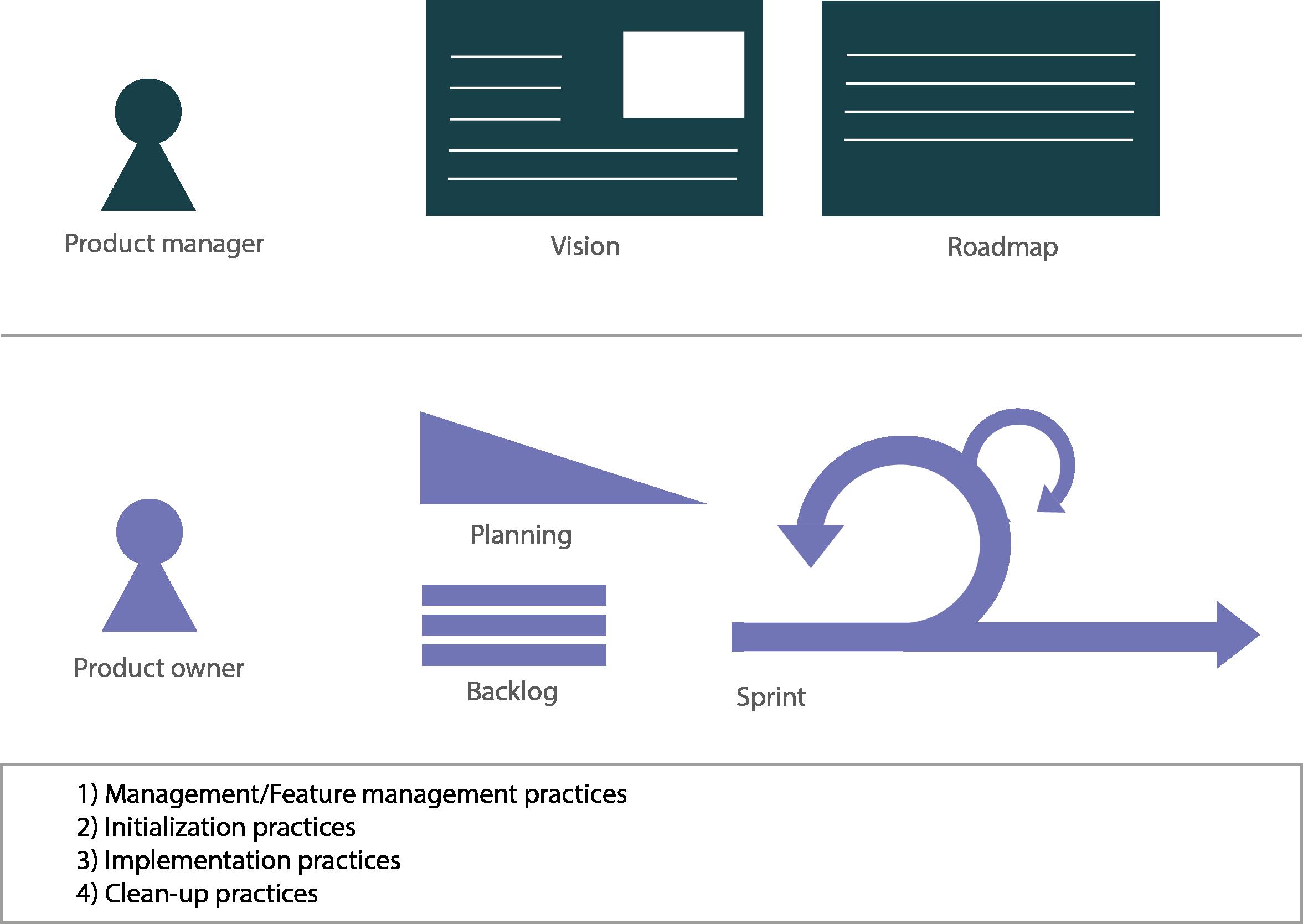 Illustration of agile sprint