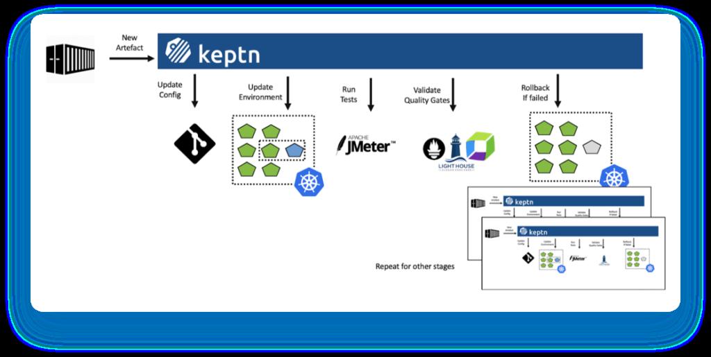 Keptn integration workflow