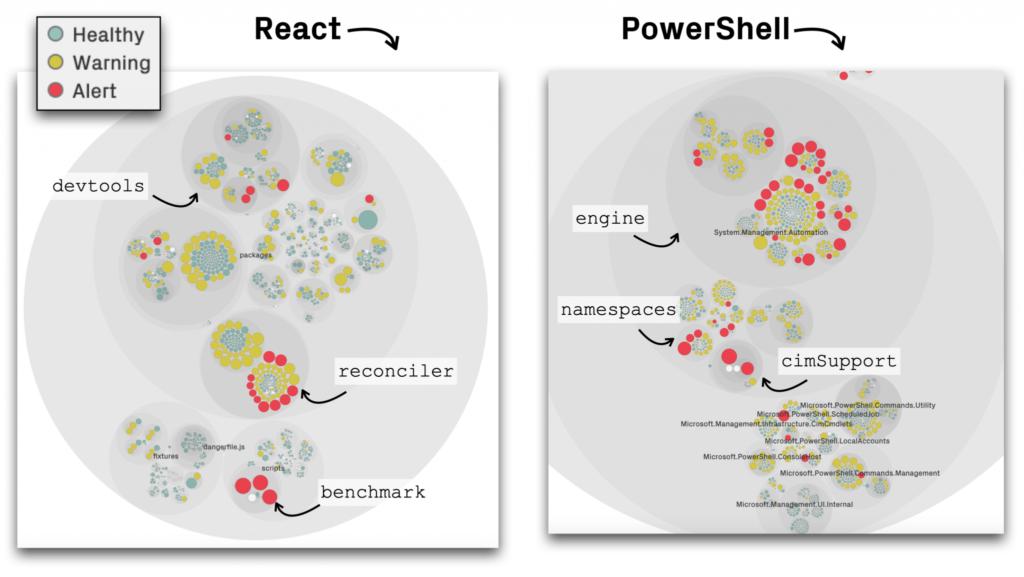 code health visualization example