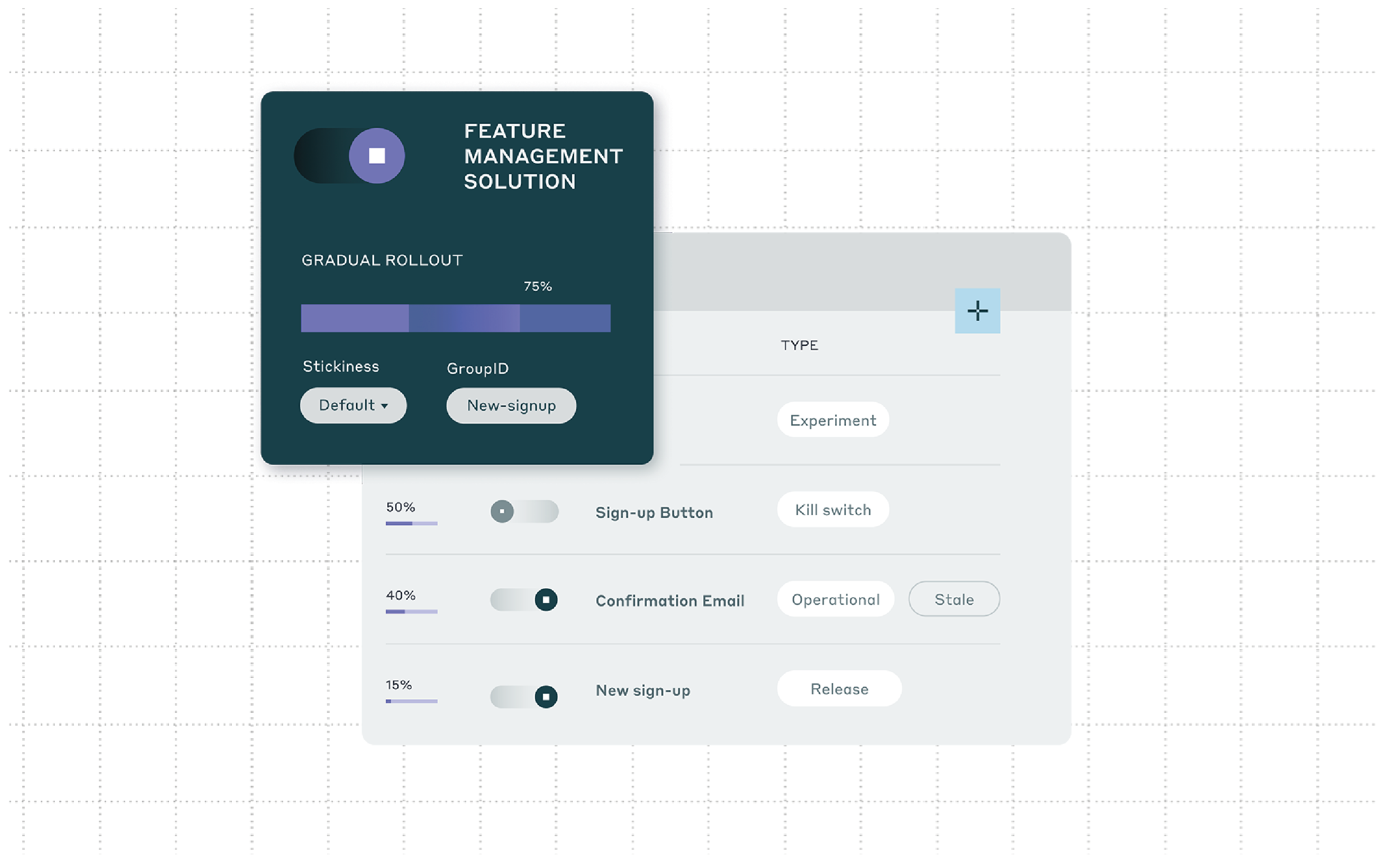 Illustration of feature management solution