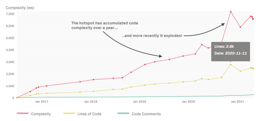 Hotspot complexity trends